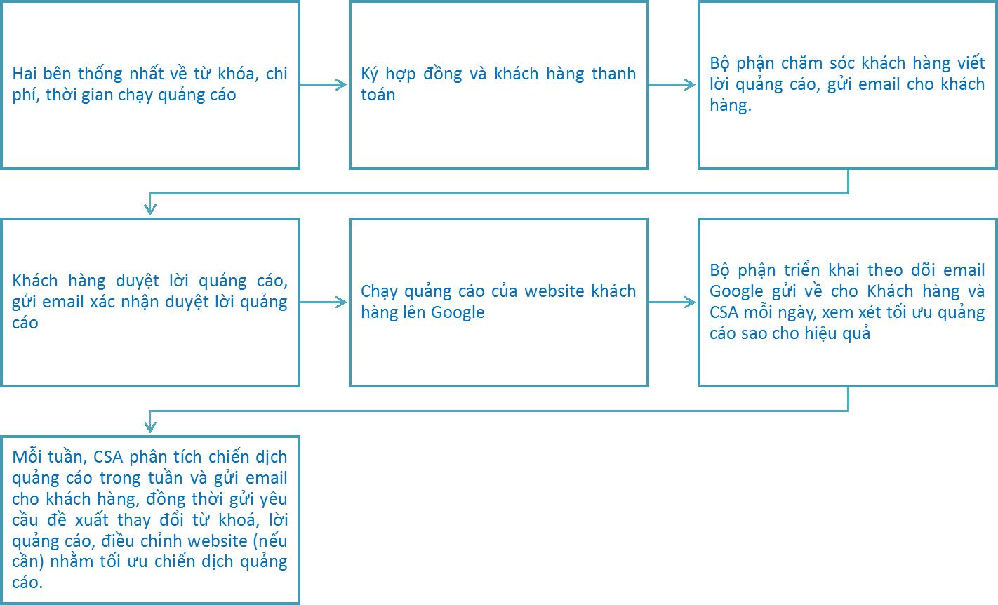 Mẫu kế hoạch chuẩn để chạy quảng cáo Google ads 5
