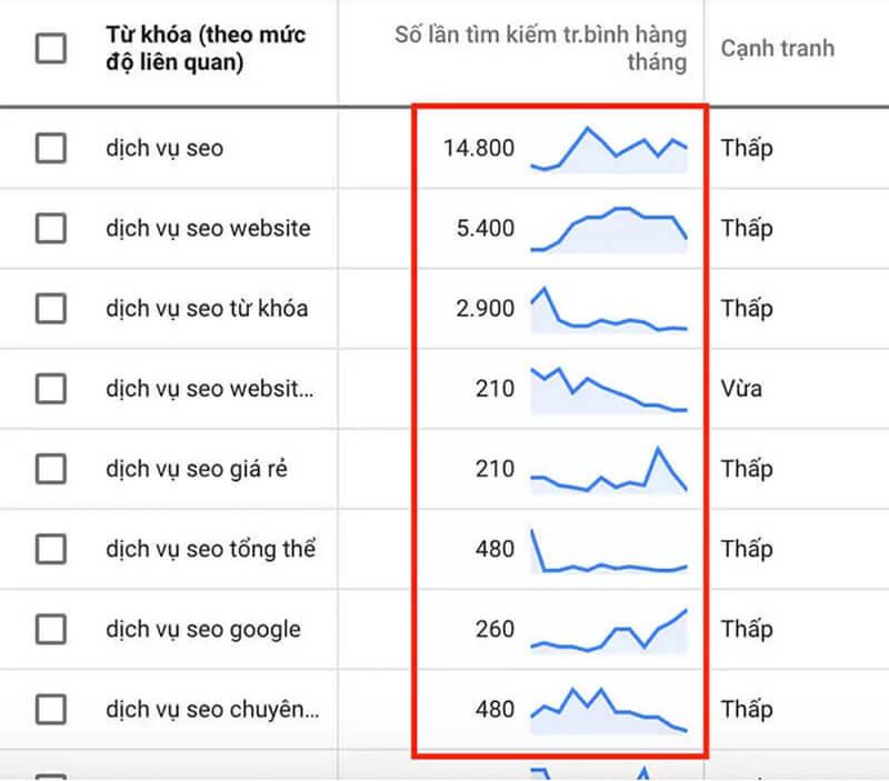 Hướng dẫn sử dụng google keyword planner 18